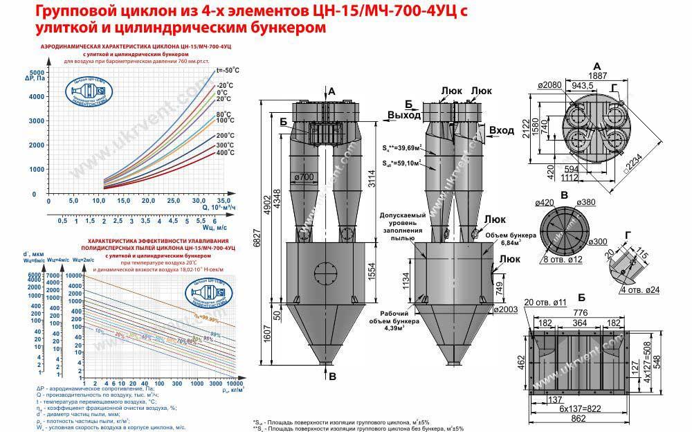 Групповой циклон из 4-х элементов ЦН-15-700х4УЦ (ЦН-15/МЧ-700-4УЦ) с улиткой и пирамидальным бункером
