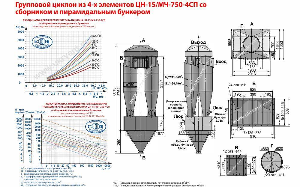 Групповой циклон из 4-х элементов ЦН-15-750х4СП (ЦН-15/МЧ-750-4СП) со сборником и пирамидальным бункером