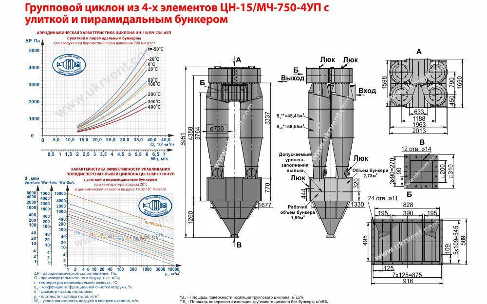 Групповой циклон из 4-х элементов ЦН-15-750х4УП (ЦН-15/МЧ-750-4УП) с улиткой и пирамидальным бункером