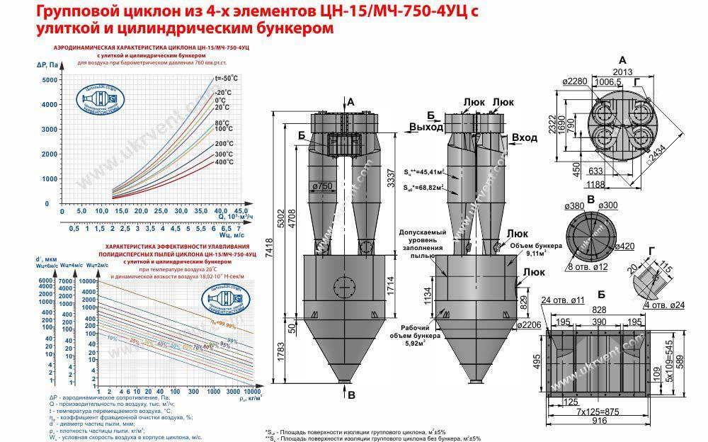 Групповой циклон из 4-х элементов ЦН-15-750х4УЦ (ЦН-15/МЧ-750-4УЦ) с улиткой и пирамидальным бункером