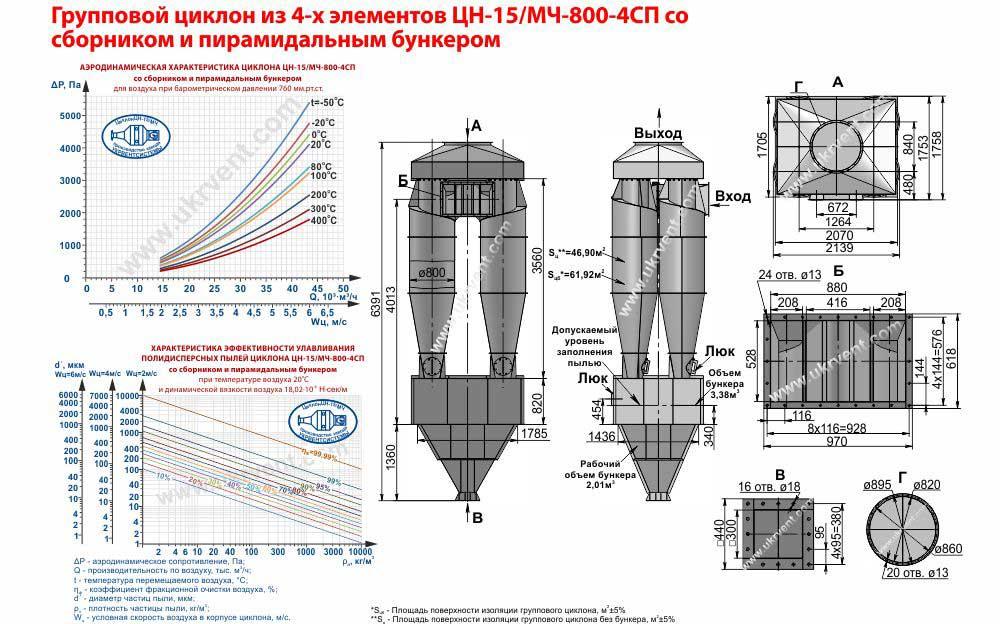 Групповой циклон из 4-х элементов ЦН-15-800х4СП (ЦН-15/МЧ-800-4СП) со сборником и пирамидальным бункером