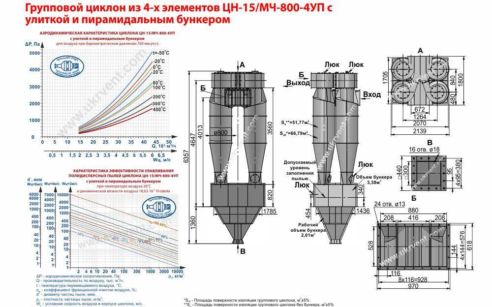 Групповой циклон из 4-х элементов ЦН-15-800х4УП (ЦН-15/МЧ-800-4УП) с улиткой и пирамидальным бункером