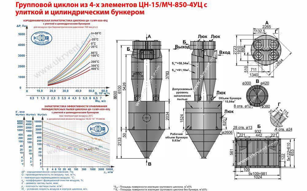Групповой циклон из 4-х элементов ЦН-15-850х4УЦ (ЦН-15/МЧ-850-4УЦ) с улиткой и пирамидальным бункером