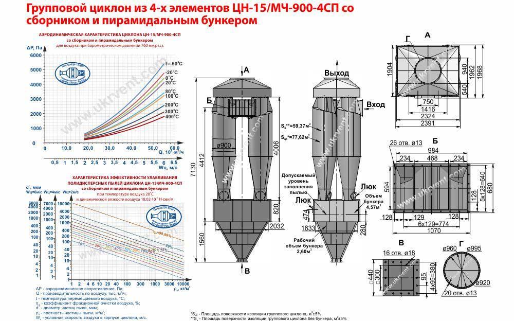 Групповой циклон из 4-х элементов ЦН-15-900х4СП (ЦН-15/МЧ-900-4СП) со сборником и пирамидальным бункером