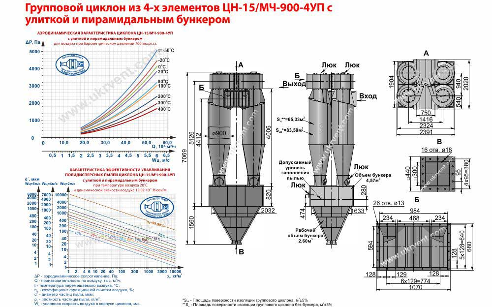 Групповой циклон из 4-х элементов ЦН-15-900х4УП (ЦН-15/МЧ-900-4УП) с улиткой и пирамидальным бункером