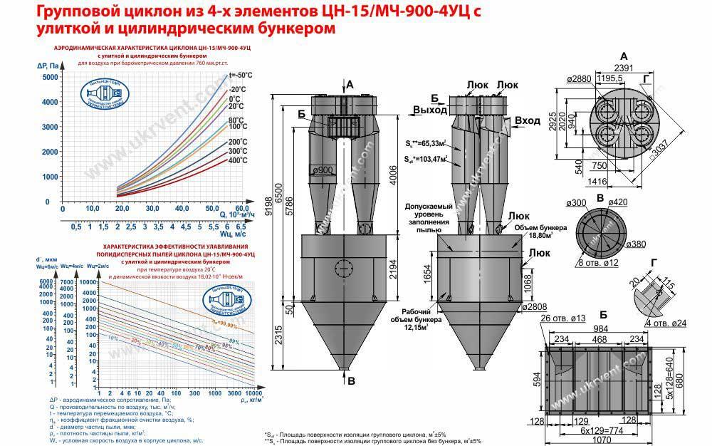 Групповой циклон из 4-х элементов ЦН-15-900х4УЦ (ЦН-15/МЧ-900-4УЦ) с улиткой и пирамидальным бункером