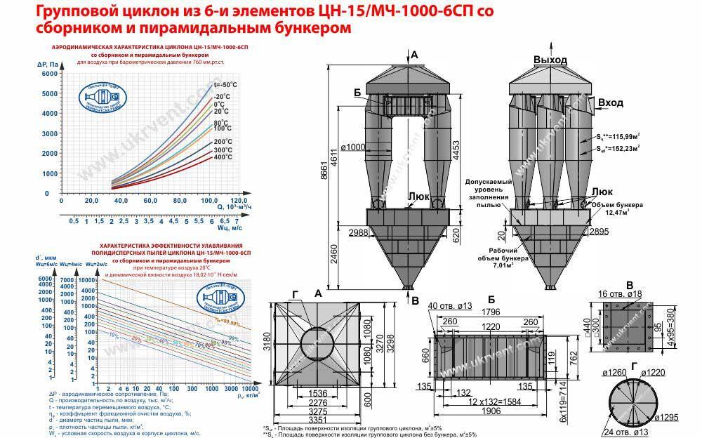 Групповой циклон из 6-и элементов ЦН-15-1000х6СП (ЦН-15/МЧ-1000-6СП) со сборником и пирамидальным бункером