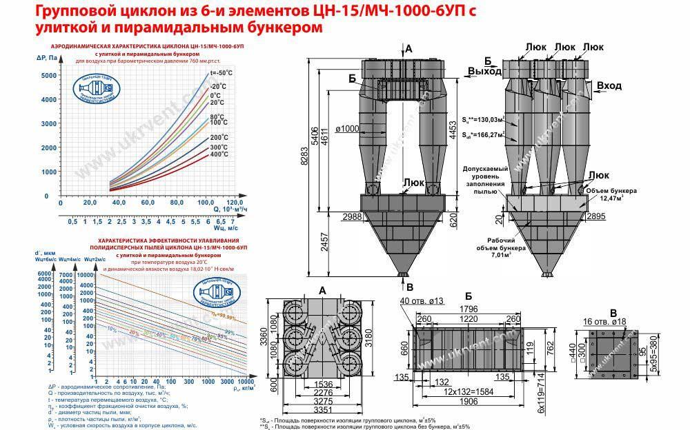 Групповой циклон из 6-и элементов ЦН-15МЧ-1000-6УП с улиткой и пирамидальным бункером