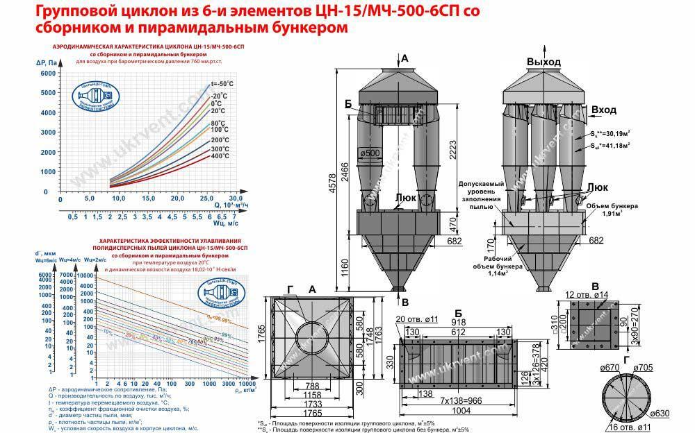 Групповой циклон из 6-и элементов ЦН-15-500х6СП (ЦН-15/МЧ-500-6СП) со сборником и пирамидальным бункером