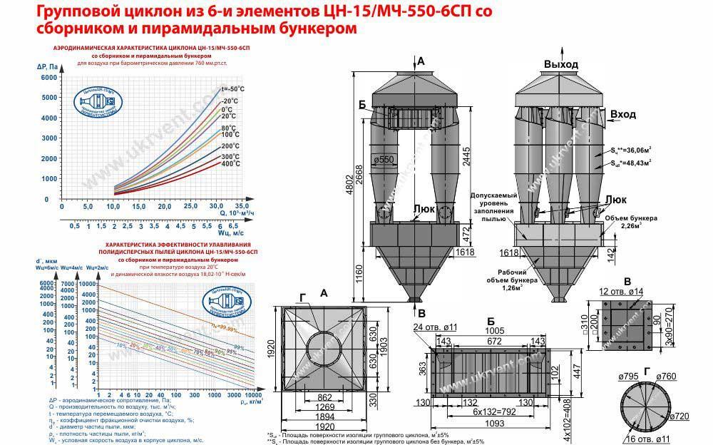Групповой циклон из 6-и элементов ЦН-15-550х6СП (ЦН-15/МЧ-550-6СП) со сборником и пирамидальным бункером