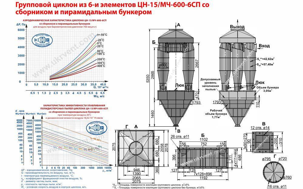 Групповой циклон из 6-и элементов ЦН-15-600х6СП (ЦН-15/МЧ-600-6СП) со сборником и пирамидальным бункером