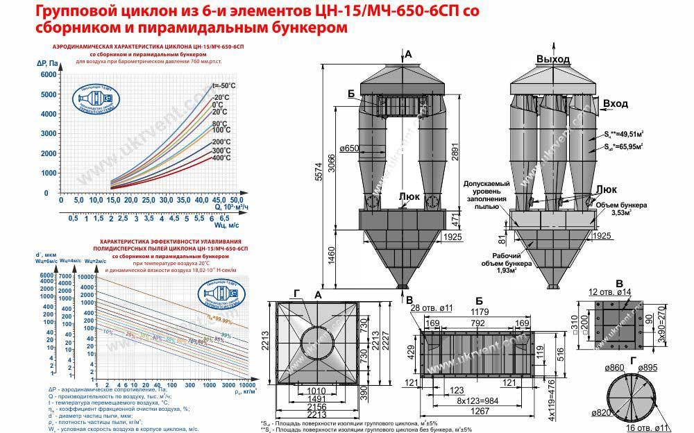 Групповой циклон из 6-и элементов ЦН-15-650х6СП (ЦН-15/МЧ-650-6СП) со сборником и пирамидальным бункером
