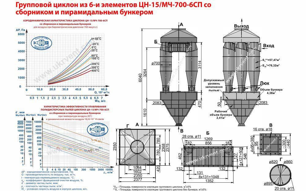 Групповой циклон из 6-и элементов ЦН-15-700х6СП (ЦН-15/МЧ-700-6СП) со сборником и пирамидальным бункером