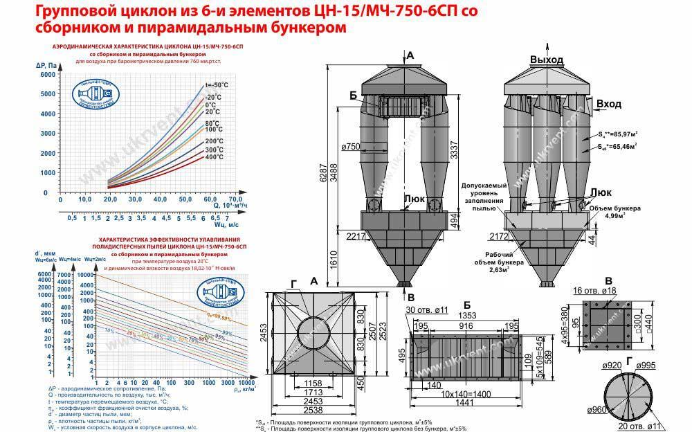 Групповой циклон из 6-и элементов ЦН-15-750х6СП (ЦН-15/МЧ-750-6СП) со сборником и пирамидальным бункером