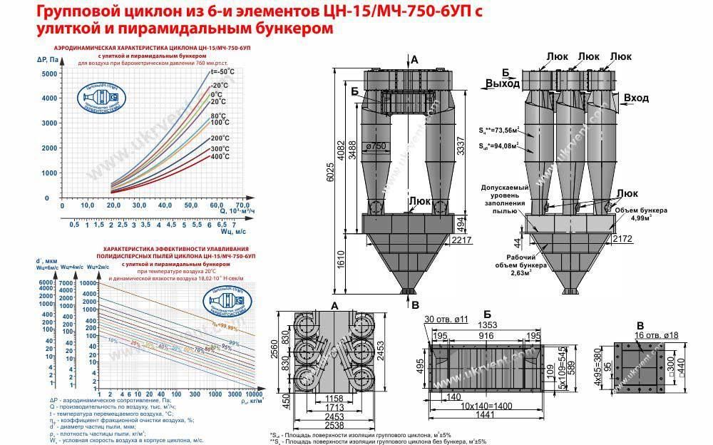 Групповой циклон из 6-и элементов ЦН-15МЧ-750-6УП с улиткой и пирамидальным бункером