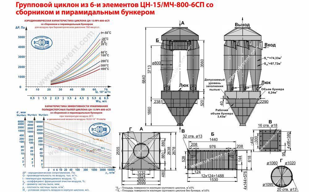 Групповой циклон из 6-и элементов ЦН-15-800х6СП (ЦН-15/МЧ-800-6СП) со сборником и пирамидальным бункером