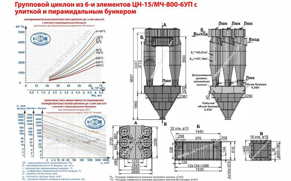 Групповой циклон из 6-и элементов ЦН-15/МЧ-800-6УП (ЦН-15-800х6УП) с улиткой и пирамидальным бункером