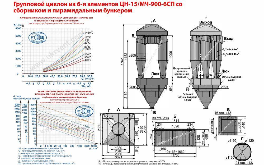 Групповой циклон из 6-и элементов ЦН-15-900х6СП (ЦН-15/МЧ-900-6СП) со сборником и пирамидальным бункером