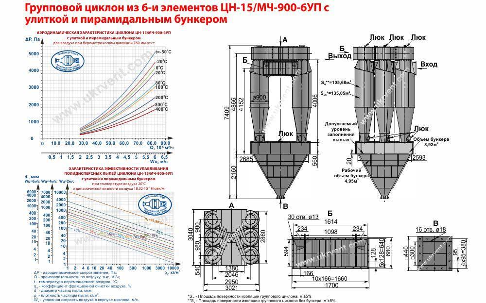 Групповой циклон из 6-и элементов ЦН-15МЧ-900-6УП с улиткой и пирамидальным бункером