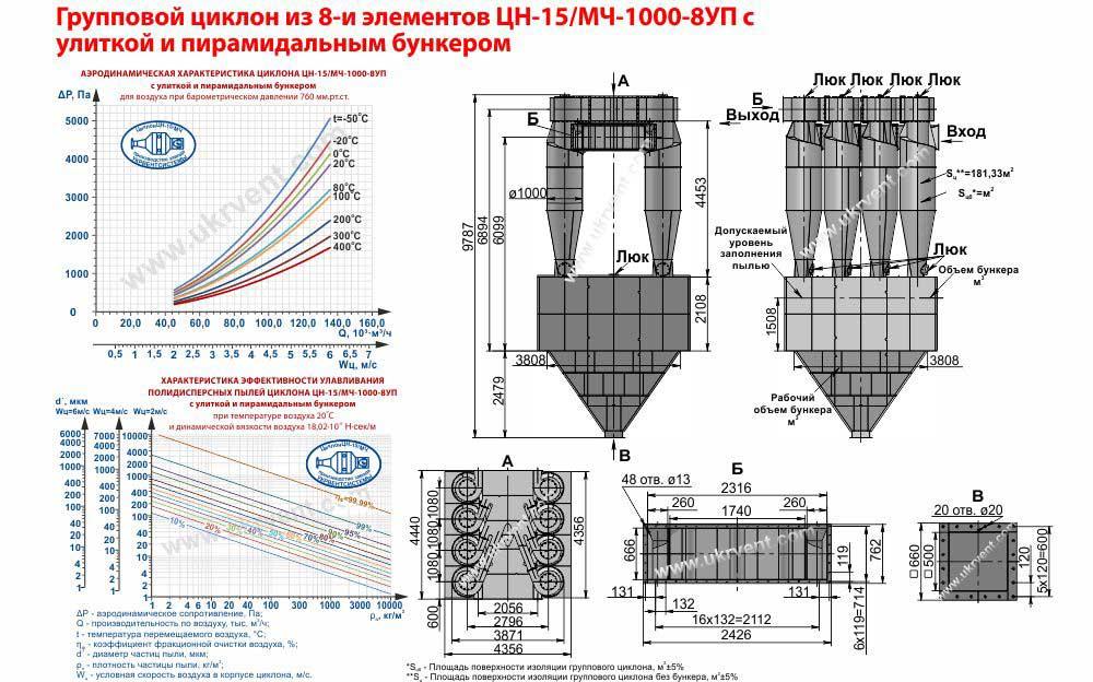 Групповой циклон из 8 и элементов ЦН-15-1000х8УП (ЦН-15/МЧ-1000-8УП) с улиткой и пирамидальным бункером
