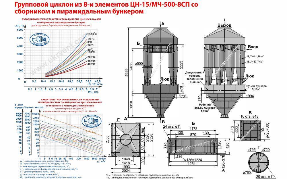 Групповой циклон из 8-и элементов ЦН-15-500х8СП (ЦН-15/МЧ-500-8СП) со сборником и пирамидальным бункером