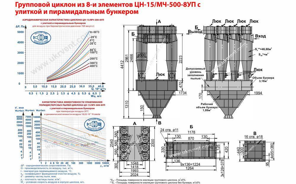 технические характеристики, габаритные и присоединительные размеры, купить циклон ЦН-15-500х8УП (ЦН-15/МЧ-500-8УП), эффективность очистки, групповой циклон ЦН-15-500х8УП (ЦН-15/МЧ-500-8УП) , паспорт, цена Украина Харьков Укрвентсистемы