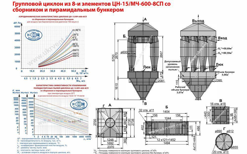 Групповой циклон из 8-и элементов ЦН-15-600х8СП (ЦН-15/МЧ-600-8СП) со сборником и пирамидальным бункером