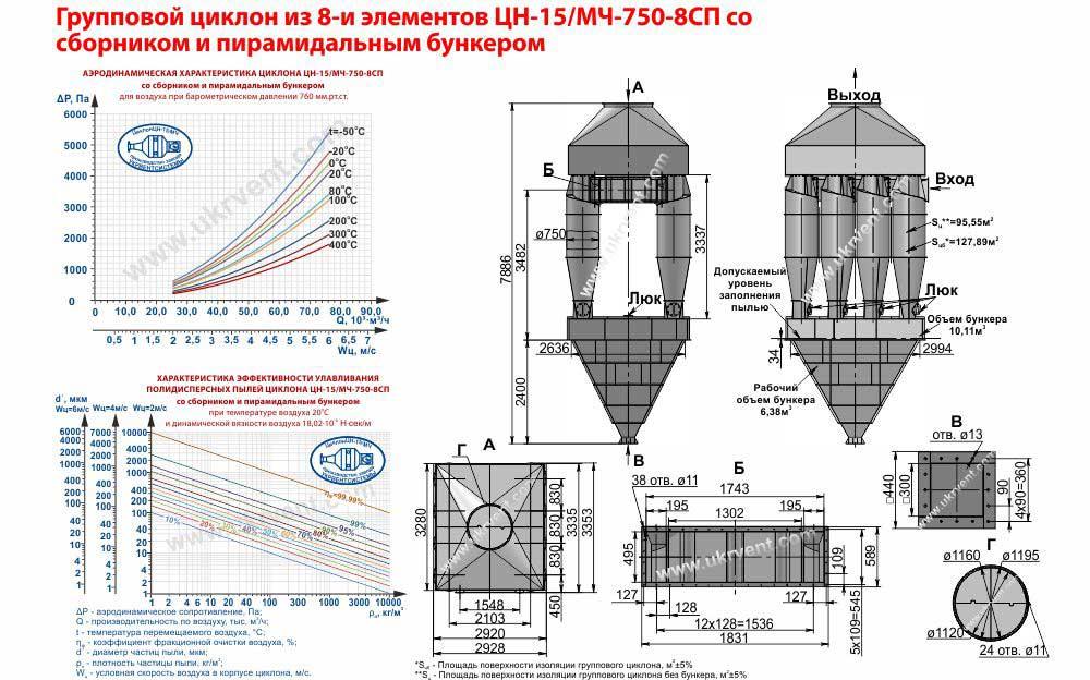 Групповой циклон из 8-и элементов ЦН-15-750х8СП (ЦН-15/МЧ-750-8СП) со сборником и пирамидальным бункером