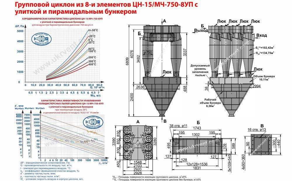 Групповой циклон из 8 и элементов ЦН-15-750х8УП (ЦН-15/МЧ-750-8УП) с улиткой и пирамидальным бункером
