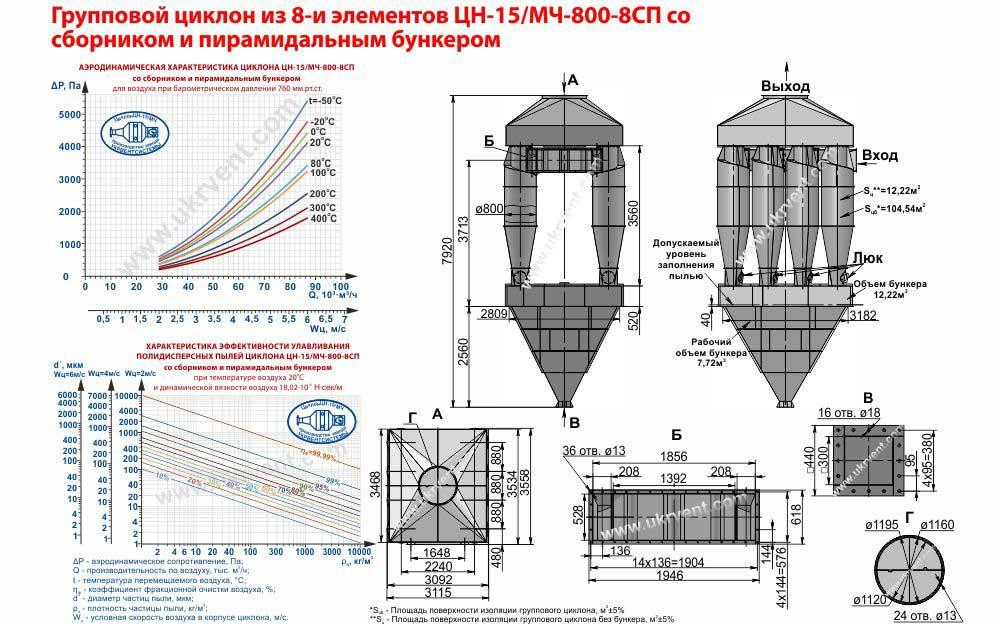 Групповой циклон из 8-и элементов ЦН-15-800х8СП (ЦН-15/МЧ-800-8СП) со сборником и пирамидальным бункером