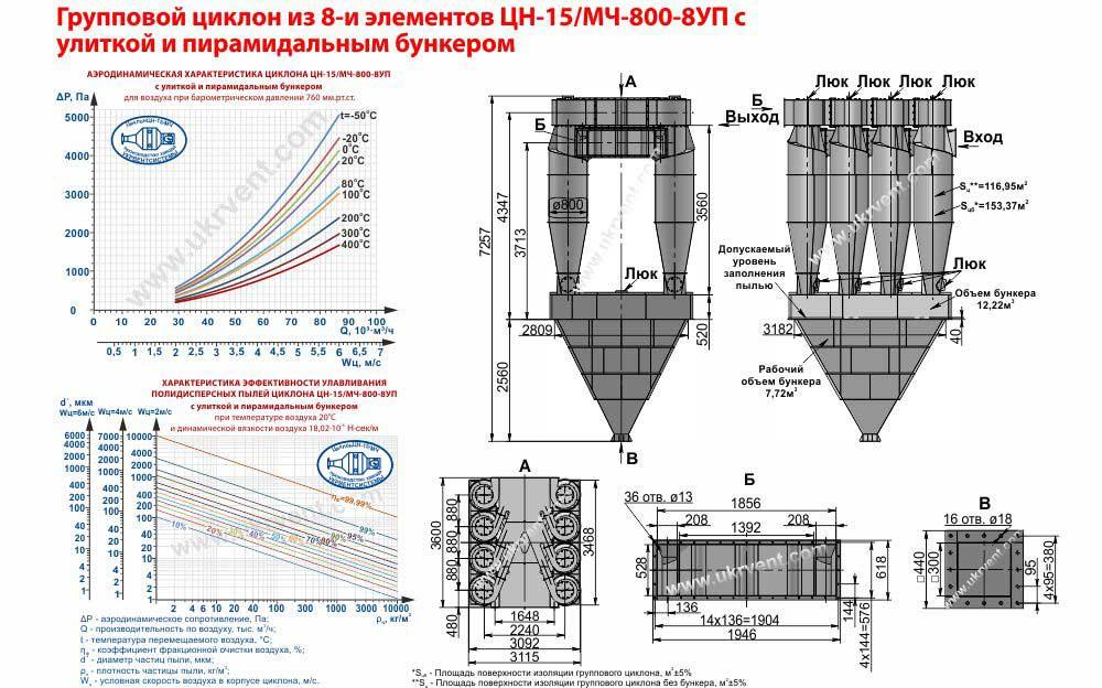 Групповой циклон из 8 и элементов ЦН-15-800х8УП (ЦН-15/МЧ-800-8УП) с улиткой и пирамидальным бункером