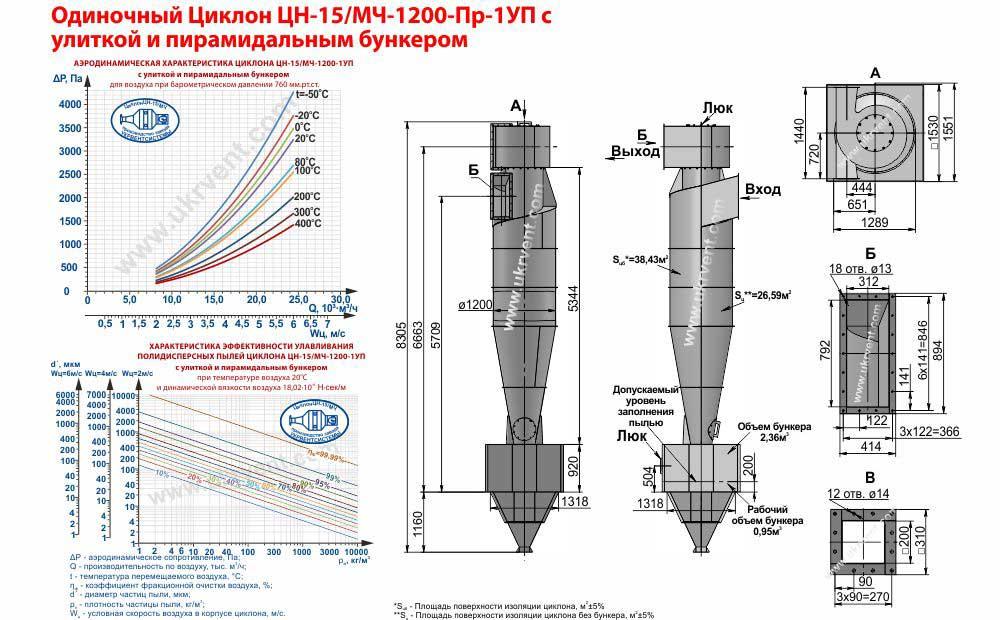 Одиночный циклон ЦН-15-1200х1УП (ЦН-15/МЧ-1200-Пр-1УП) с улиткой и пирамидальным бункером