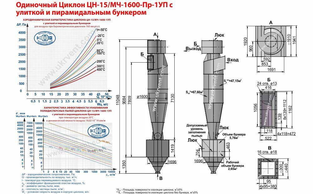 Циклон ЦН-15-1600х1У (ЦН-15/МЧ-1600-Пр-1У) с улиткой
