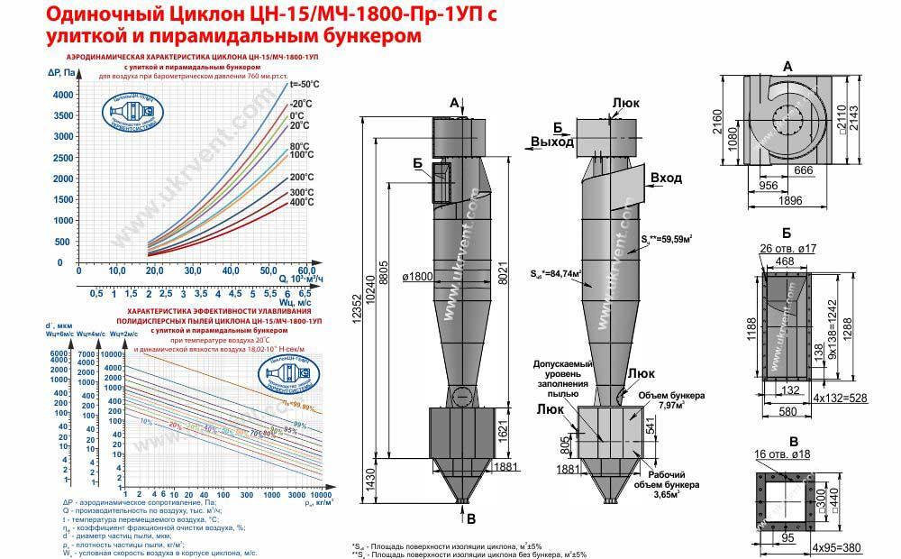 Одиночный циклон ЦН-15-1800х1УП (ЦН-15/МЧ-1800-Пр-1УП) с улиткой и пирамидальным бункером