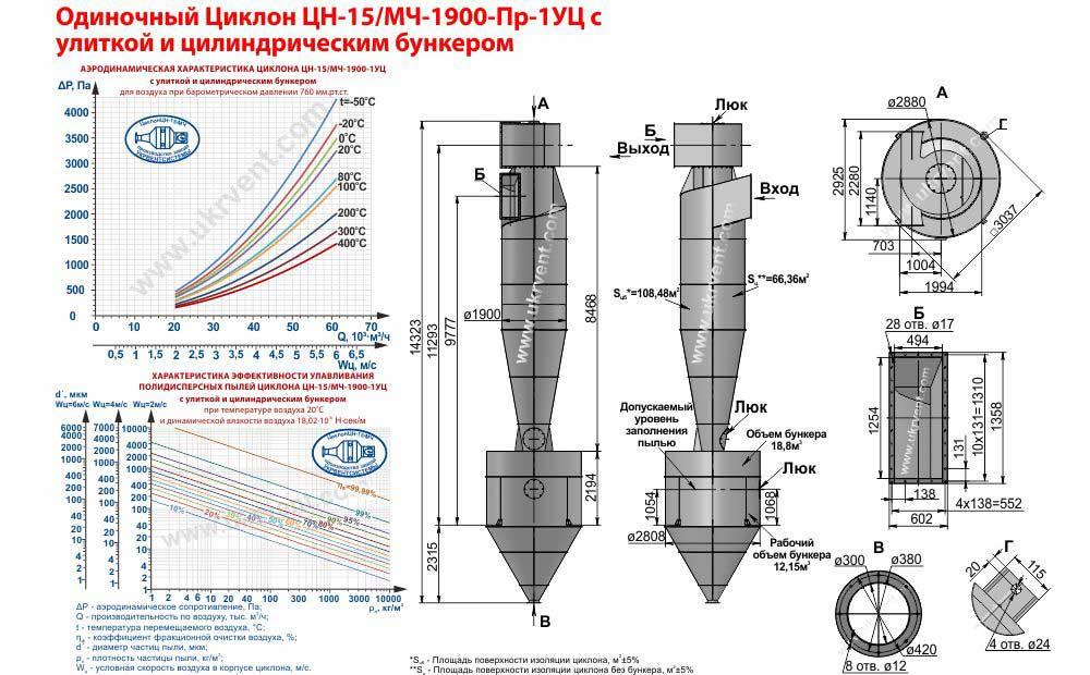 Одиночный циклон ЦН-15/МЧ-1900х1УЦ (ЦН-15/МЧ-1900-Пр-1УЦ) с улиткой и цилиндрическим бункером