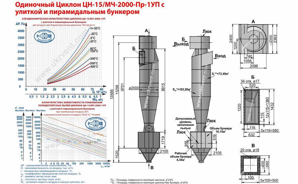 Одиночный циклон ЦН-15-2000х1УП (ЦН-15/МЧ-2000-Пр-1УП) с улиткой и пирамидальным бункером