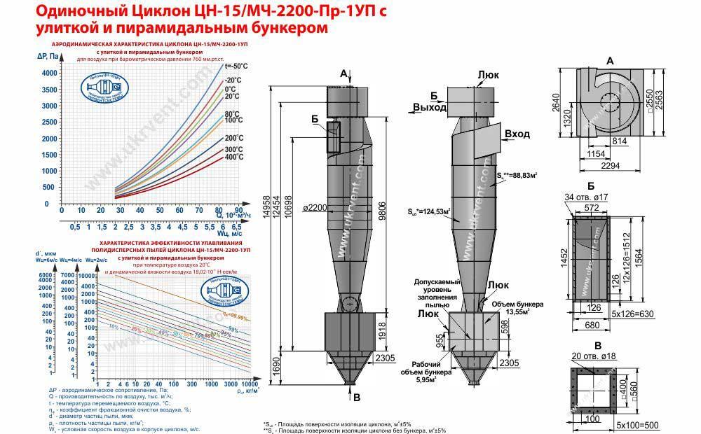 Одиночный циклон ЦН-15-2200х1УП (ЦН-15/МЧ-2200-Пр-1УП) с улиткой и пирамидальным бункером