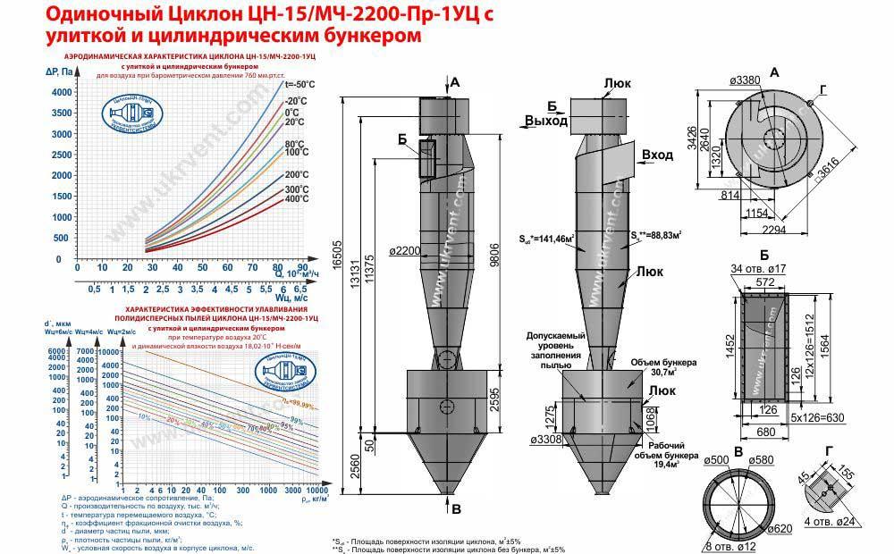 Одиночный циклон ЦН-15/МЧ-2200х1УЦ (ЦН-15/МЧ-2200-Пр-1УЦ) с улиткой и цилиндрическим бункером