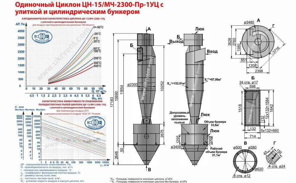Одиночный циклон ЦН-15/МЧ-2300х1УЦ (ЦН-15/МЧ-2300-Пр-1УЦ) с улиткой и цилиндрическим бункером