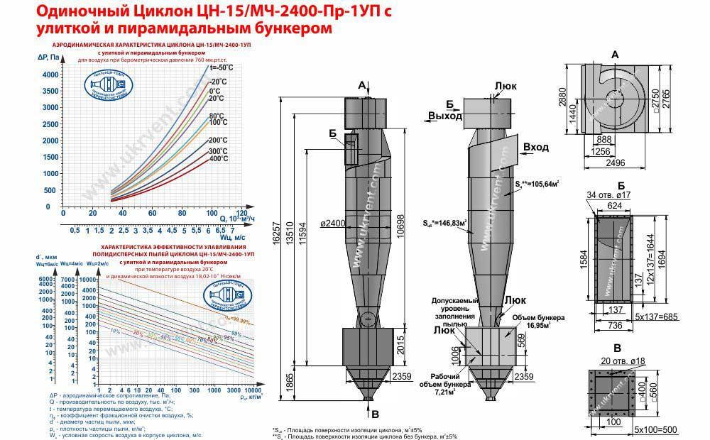 Одиночный циклон ЦН-15-2400х1УП (ЦН-15/МЧ-2400-Пр-1УП) с улиткой и пирамидальным бункером