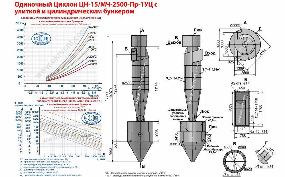 Одиночный циклон ЦН-15/МЧ-2500х1УЦ (ЦН-15/МЧ-2500-Пр-1УЦ) с улиткой и цилиндрическим бункером