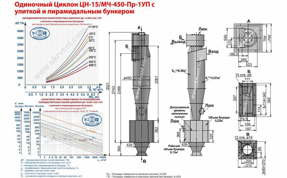 Одиночный циклон ЦН-15-450х1УП (ЦН-15/МЧ-450-Пр-1УП) с улиткой и пирамидальным бункером