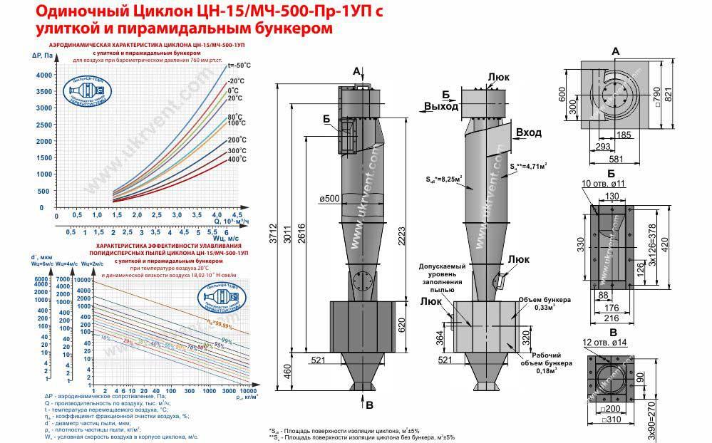 Одиночный циклон ЦН-15- 500х1УП (ЦН-15/МЧ- 500-Пр-1УП) с улиткой и пирамидальным бункером