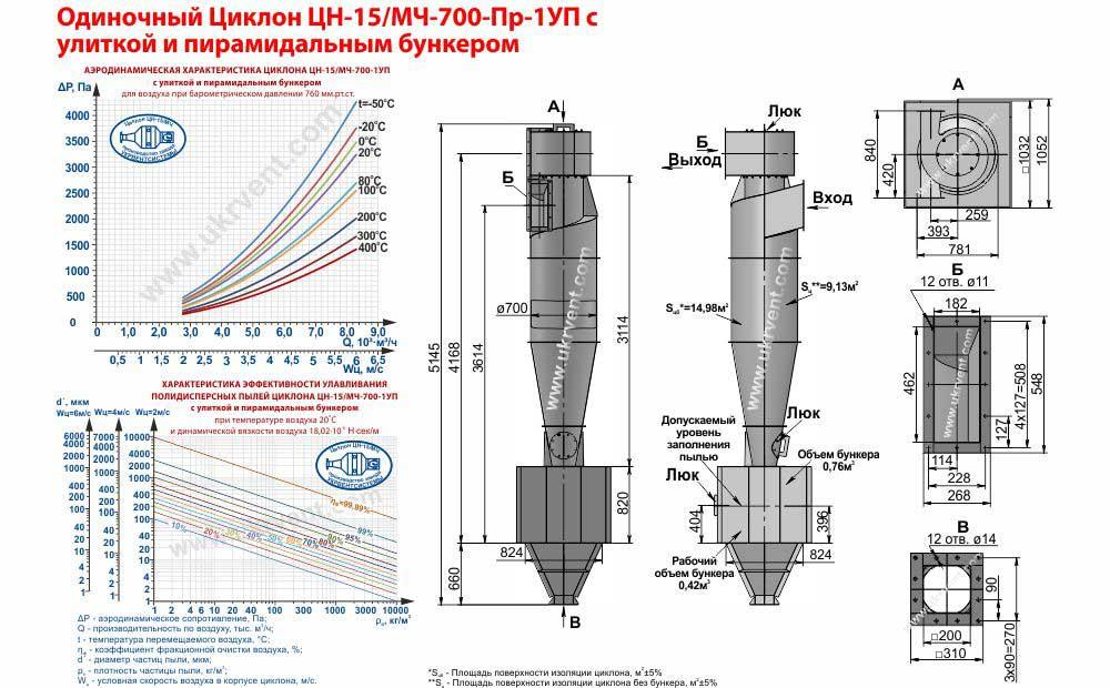 Одиночный циклон ЦН-15-700х1УП (ЦН-15/МЧ-700-Пр-1УП) с улиткой и пирамидальным бункером