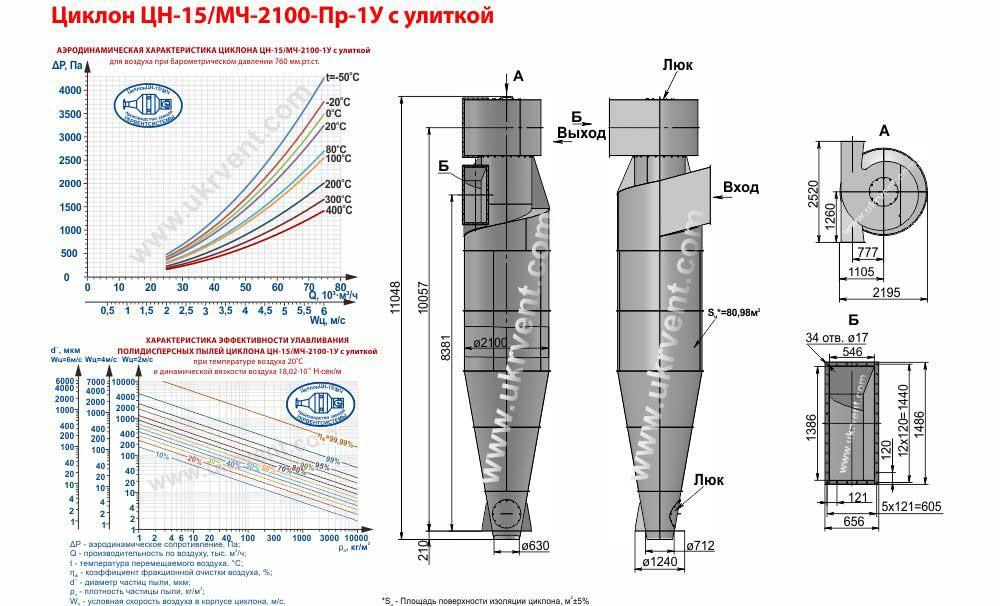 Циклон ЦН-15-2100х1У (ЦН-15/МЧ-2100-Пр-1У) с улиткой