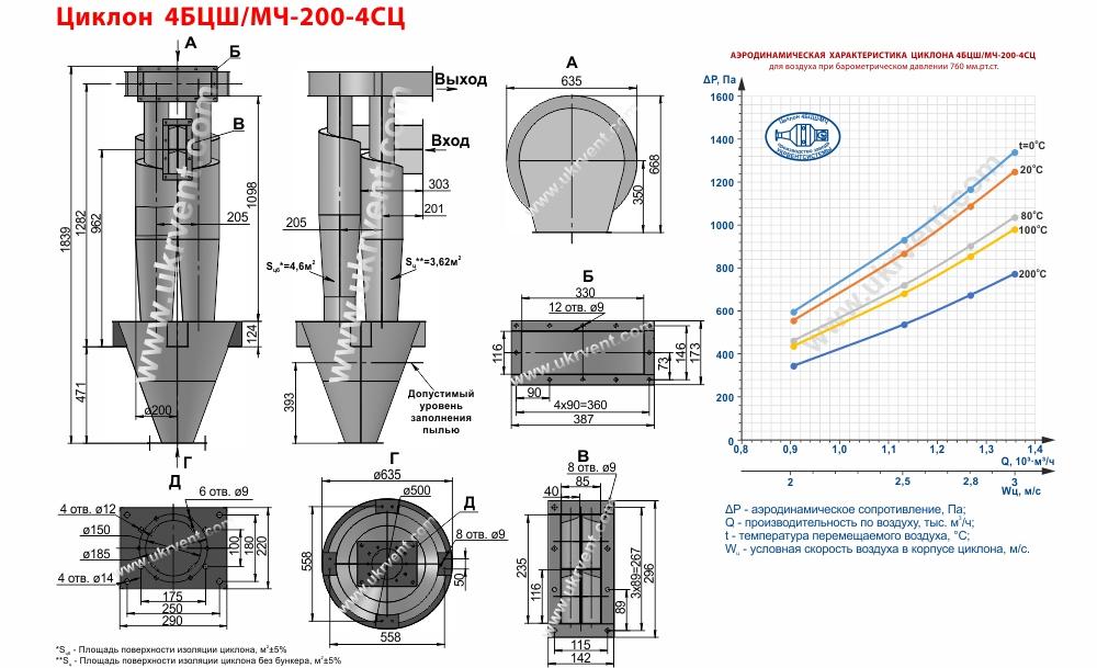 Циклон 4БЦШ-200-4СЦ