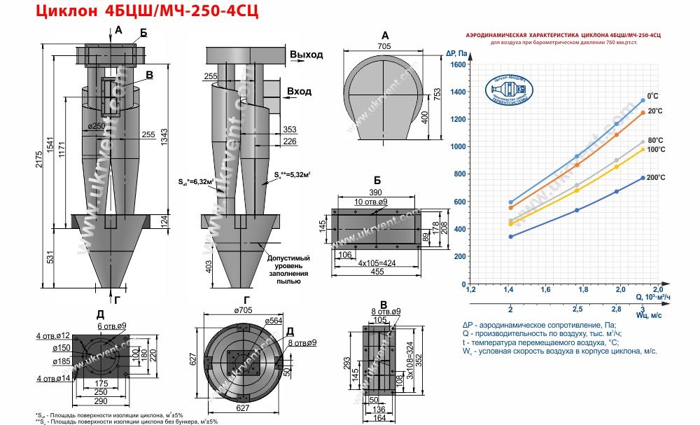 Циклон 4БЦШ-250-4СЦ