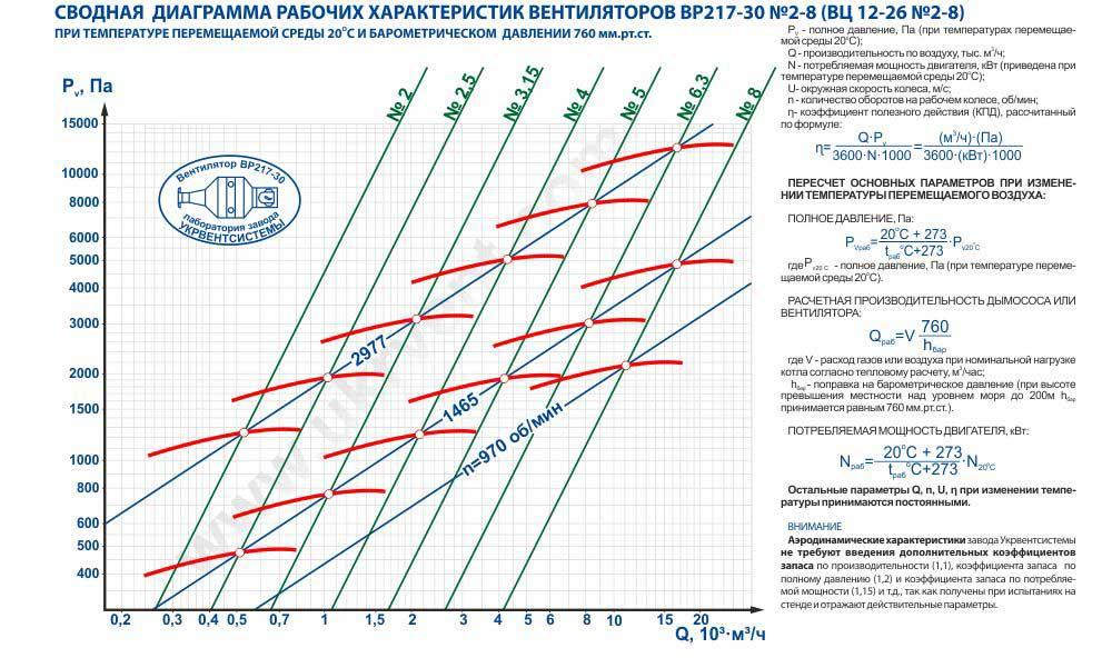 Вентилятор 12 26, Вентилятор высокого давления ВР 12 26, Радиальные вентиляторы ВР 12 26, Вентилятор ВР 12 26 харD0ктеристики, Вентилятор центробежный высокого давления ВР 12-26 цена, купить, Вентиляторный завод Укрвентсистемы